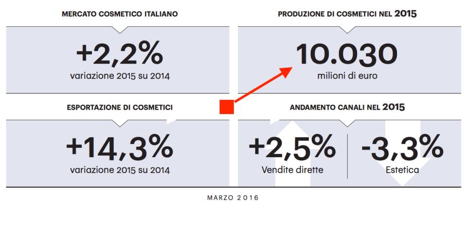 001 - 4 quadranti mercato cosmetica