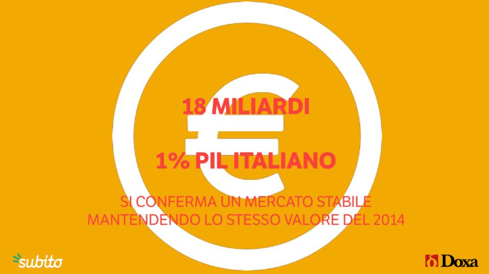 04 - 18 miliardi il mercato dell'usato in italia