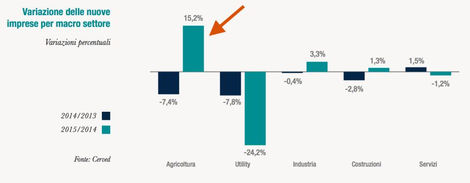Variazione settori agricoltura