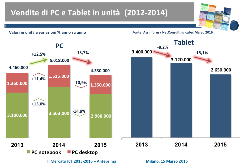 Vendite Pc e Tablet