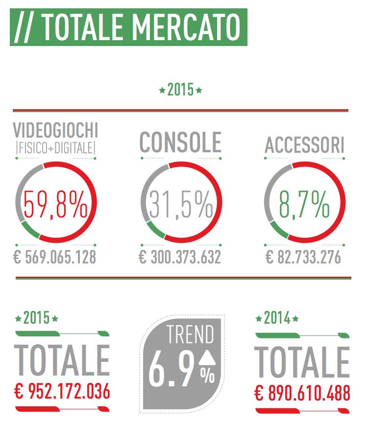 02- totale mercato game nel 2015