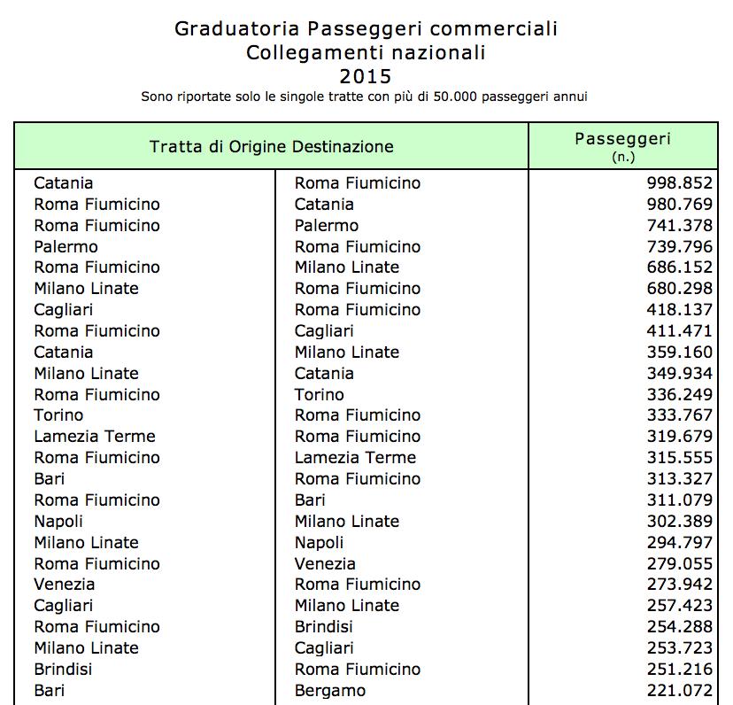 03 - graduatoria tratte commerciali catania