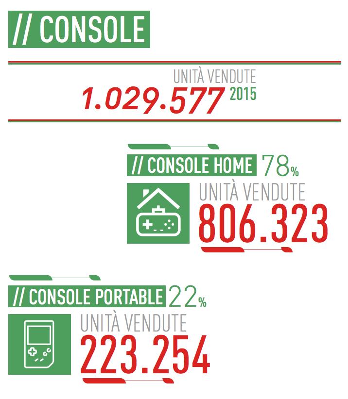 05 - Console Home e Portatili