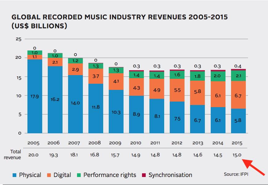 andamento fatturati industria musicale
