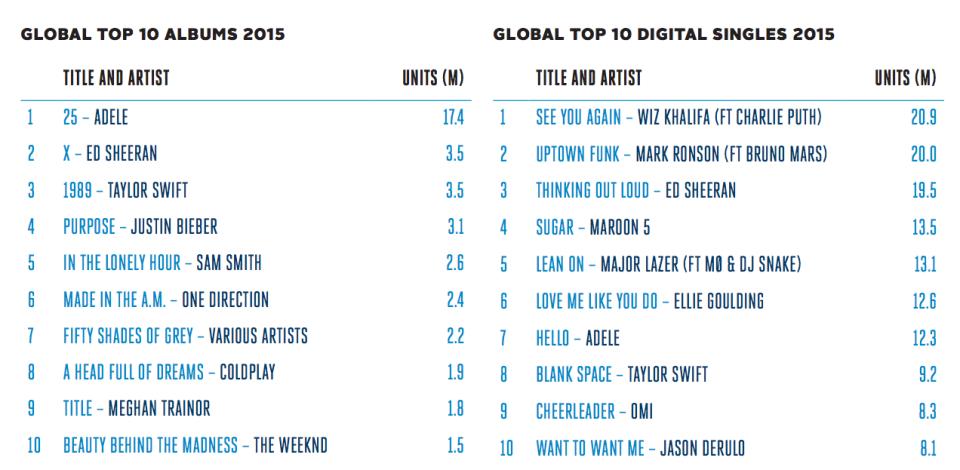 singoli e album più venduti