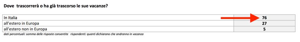 0001 - in Italia o all'estero?