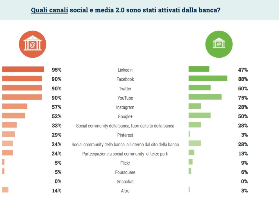 01-quali-canali-social