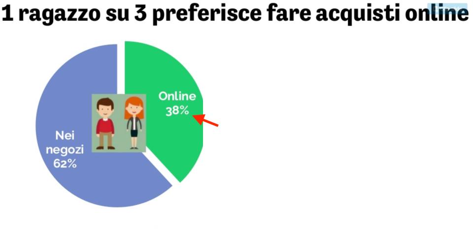 08-chi-preferisce-fare-acquisti-on-line