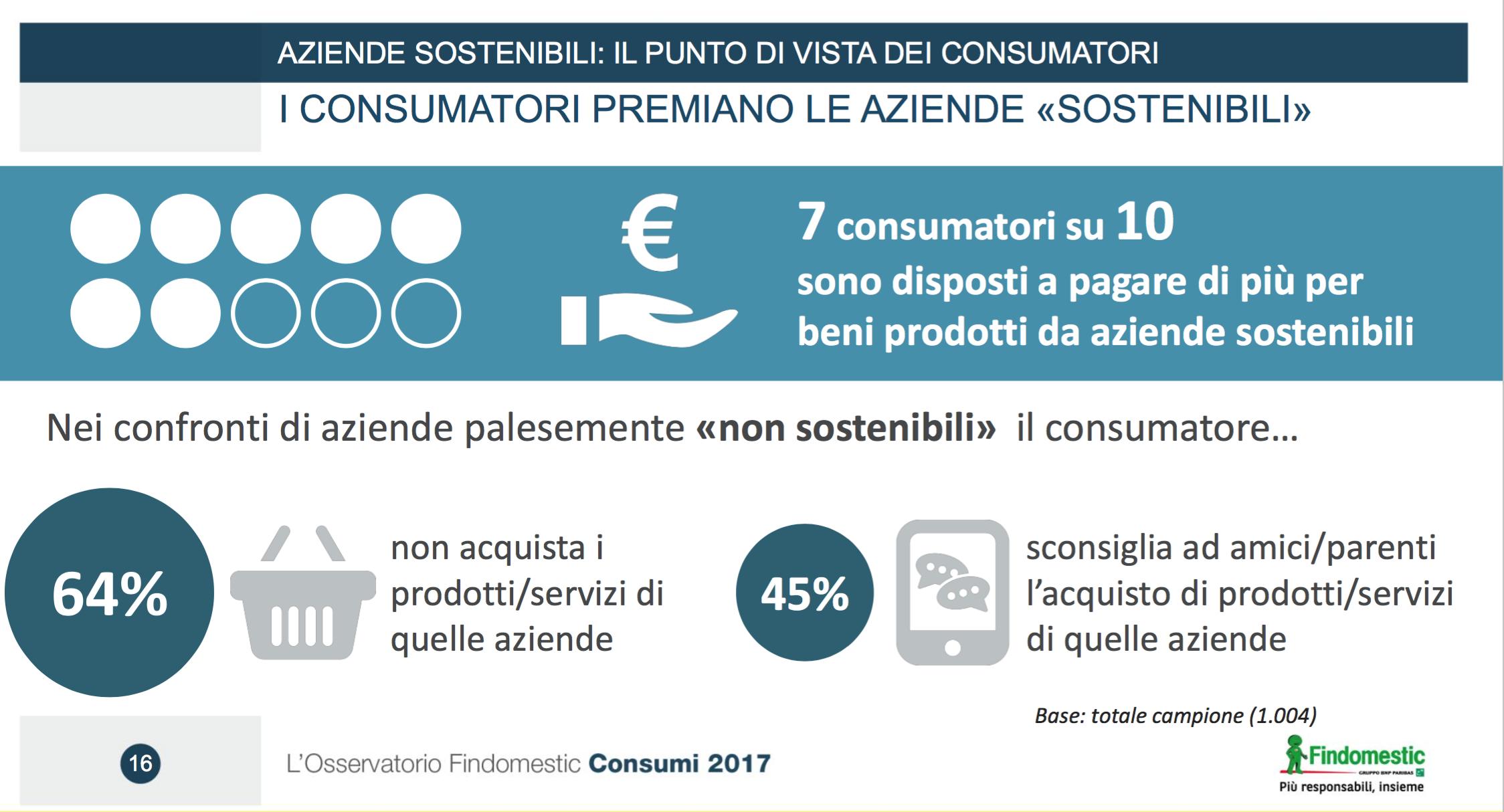 04-i-consumatori-premiano-le-aziende-sostenibili