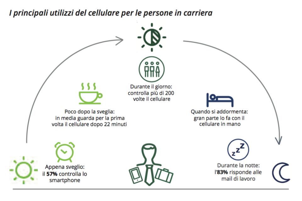 05-come-usano-il-cellulare-le-persone-in-carriera