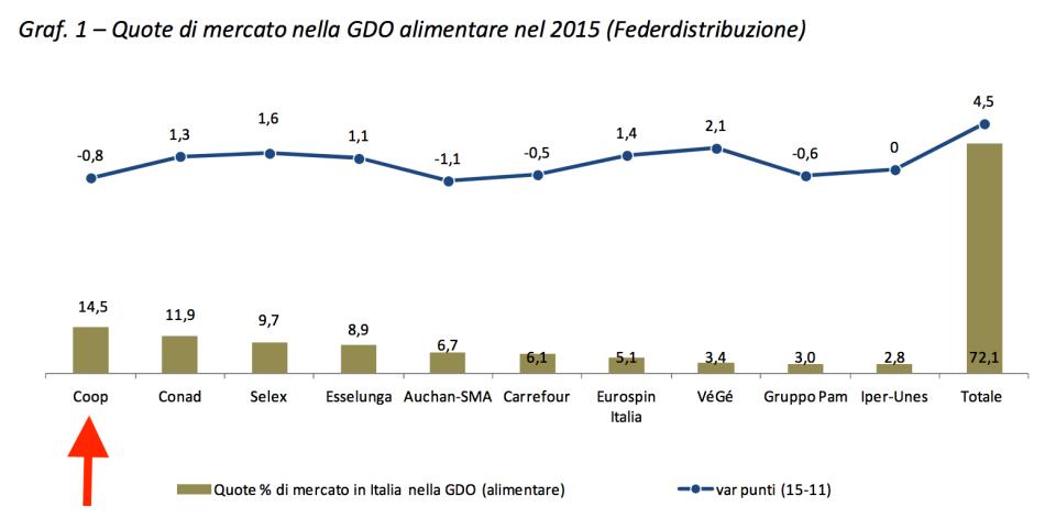 06-quote-di-mercato-gdo-italiana