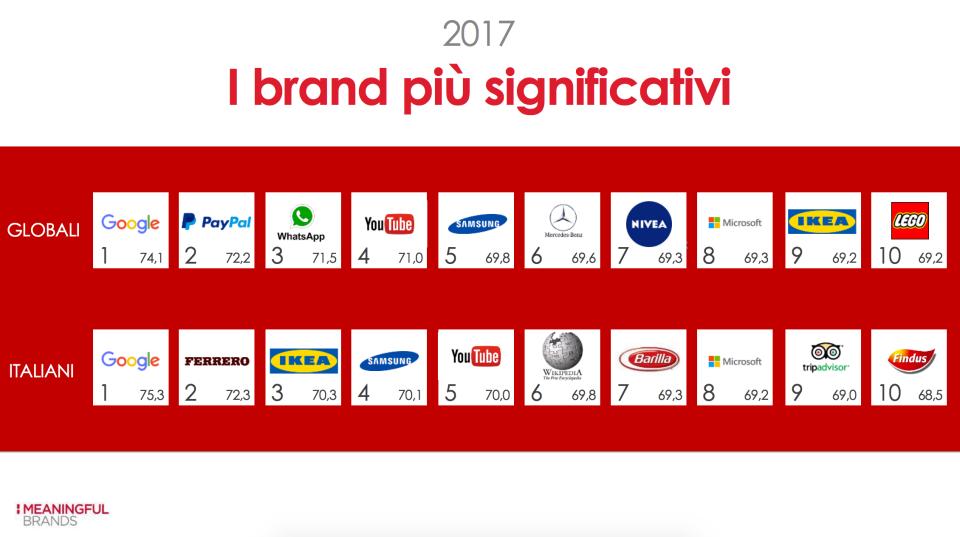 02-i-brand-piu-significativi-in-italia-e-mondo
