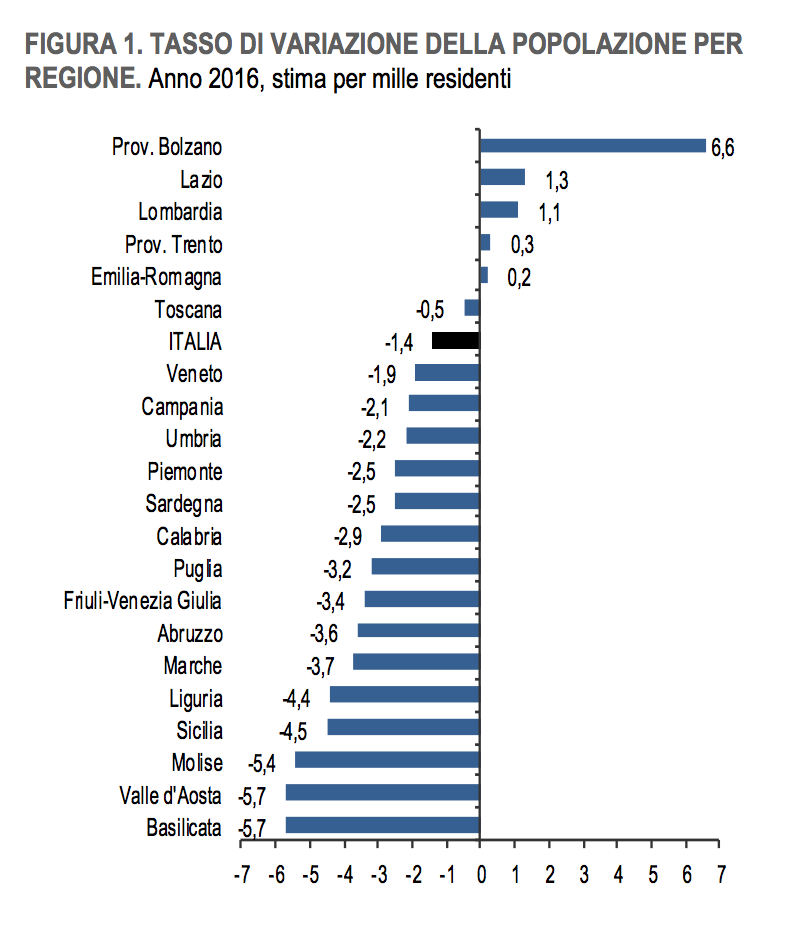 04- Tasso di variazione della popolazione per regione
