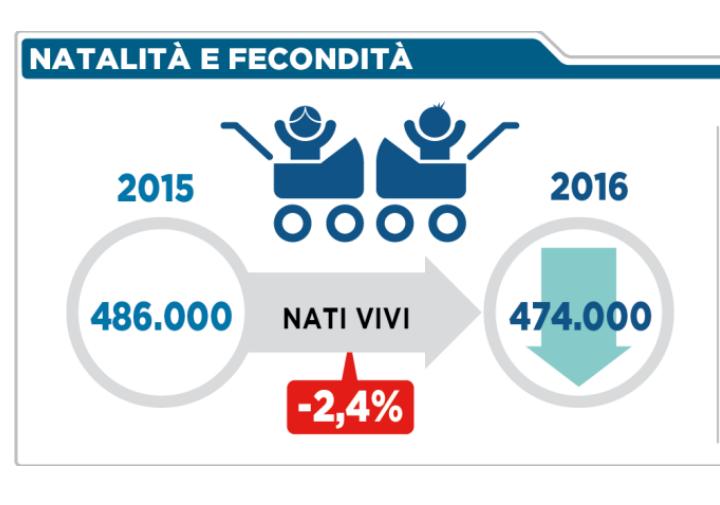 05 - i nati in Italia nel 2015 e 2016