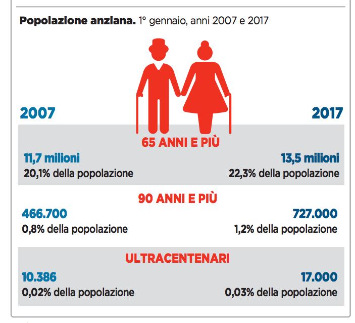 07 - la popolazione anziana