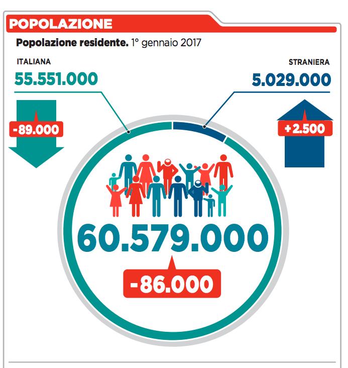 09- in Italia 60 milioni di abitanti