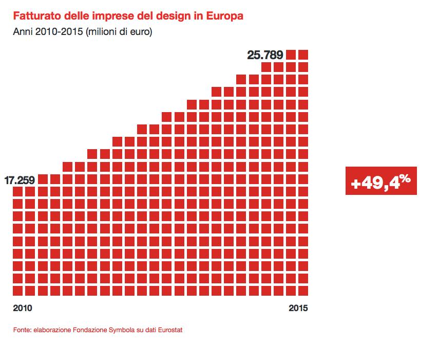 design in europa