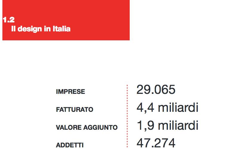 il design in italia i numeri