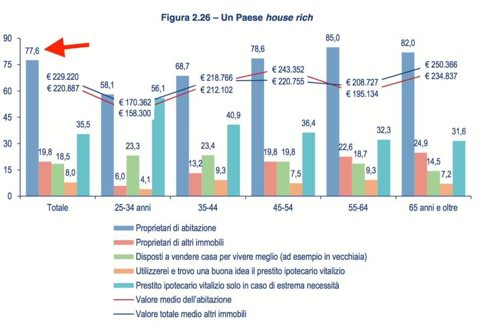 018 - i proprietari di casa in Italia