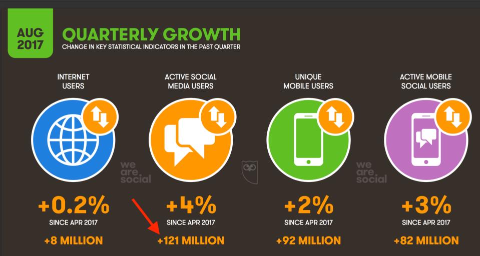 04 - aumento utenti social