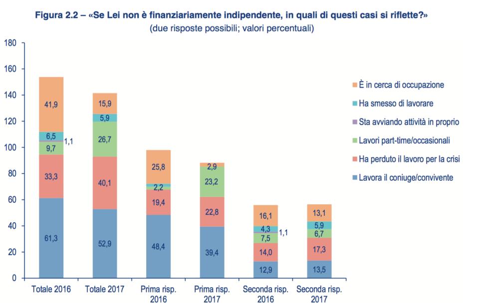 09 - perchè non è finanziariamente indipendente?