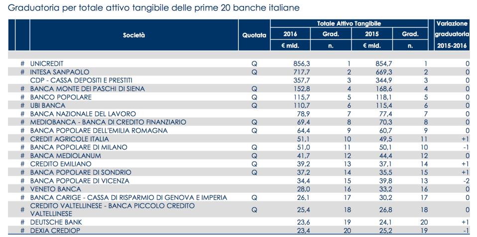 010 - Le prime 20 banche italiane