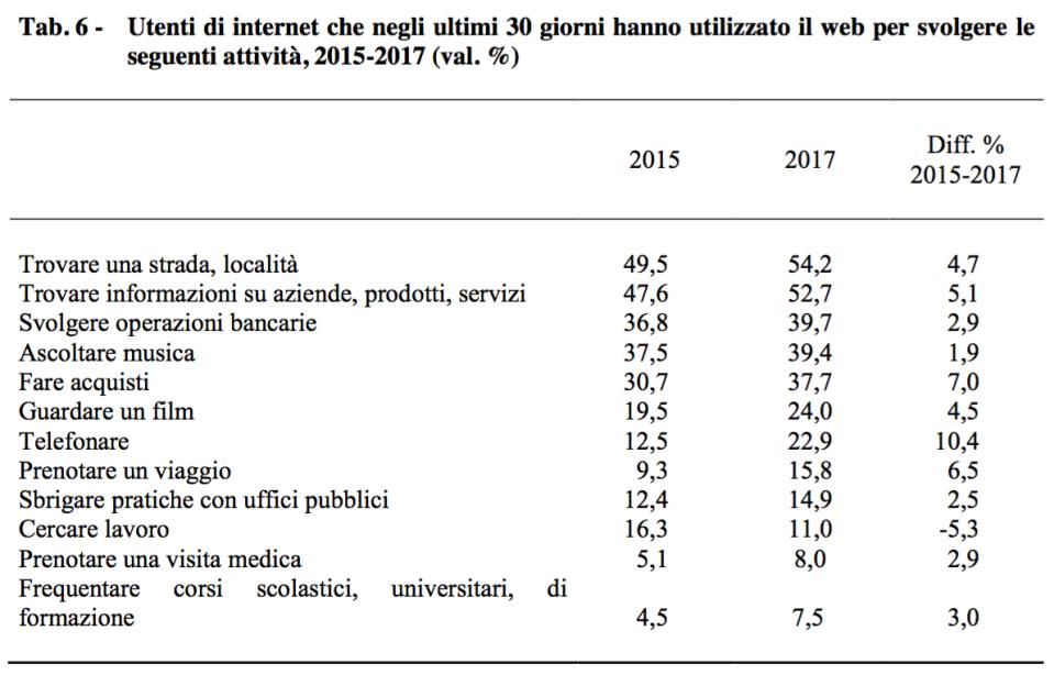 06 - 06 - perchè gli italiani usano internet