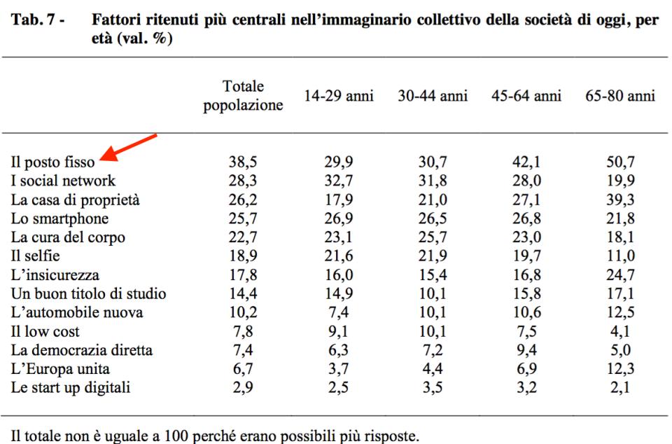 07 - Cosa è veramente importante per gli italiani