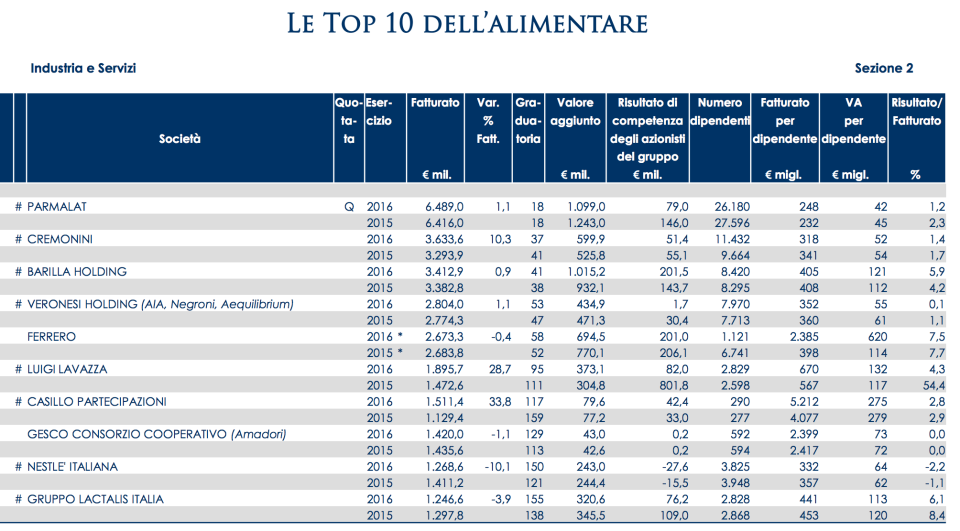 08 - Le top 10 dell'alimentare