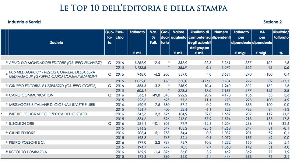 09 - Le top 10 dell'editoria
