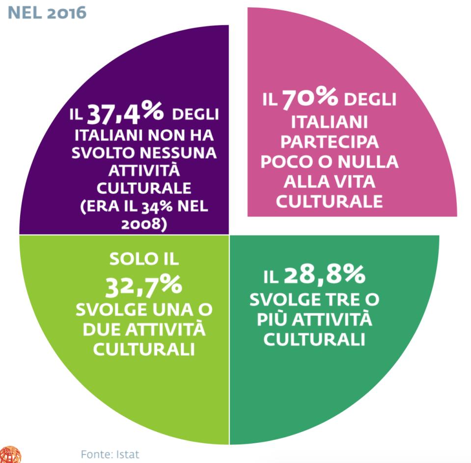 04 - Gli italiani che non hanno consumi culturali