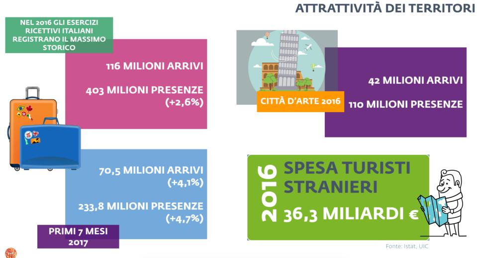 06 - Il turismo in Italia nel 2016