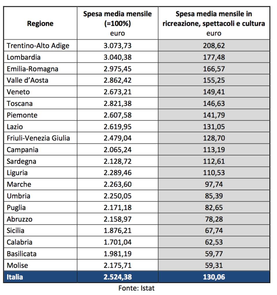 07 - La spesa media mensile per famiglia in cultura nelle diverse regioni