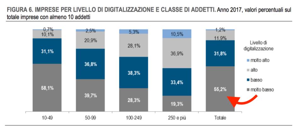 04 - Livelllo di digitalizzaizone delle imprese italiane