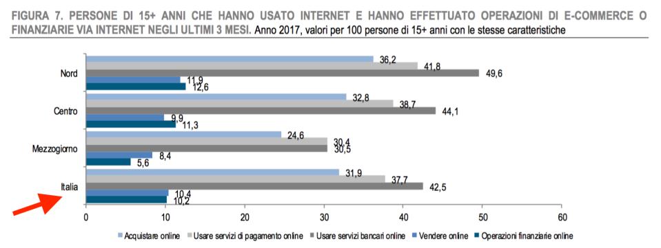 05 - persone che in Italia usano e vendono su Internet