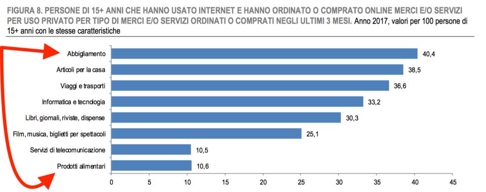 06- quali sono i prodotti più comprati su internet