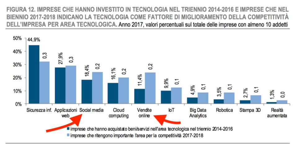 07 - le imprese italiane su quali tecnologie investono