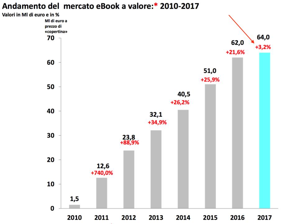 06 - andamento del mercato ebook
