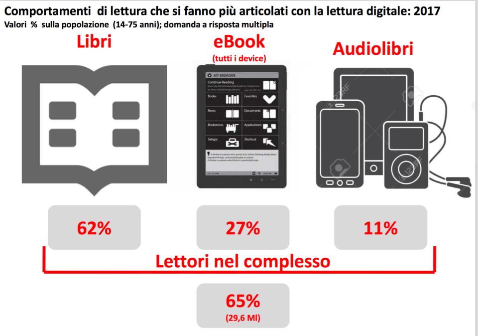 07 - ripartizione fra libri ebook e audio guide