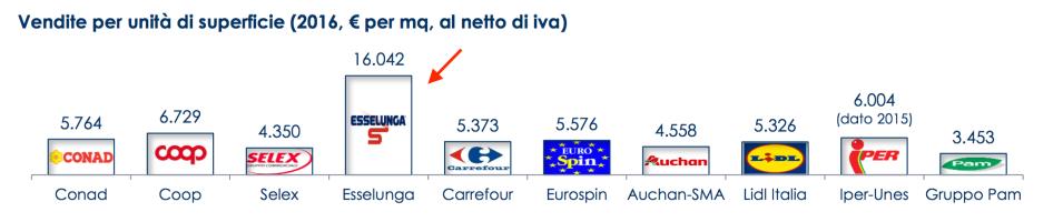 09 - vendite al metro quadrato in Italia.png