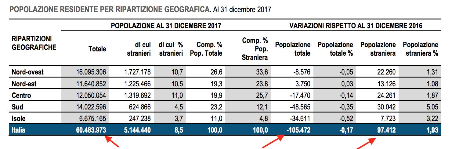 02- popolazione totale italiani e stranieri