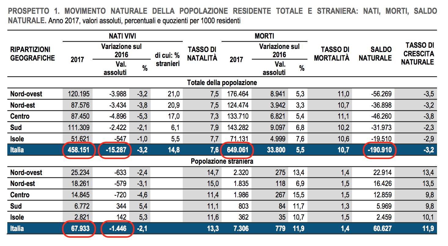 04 dettaglio nascite e morti fra italiani e stranieri