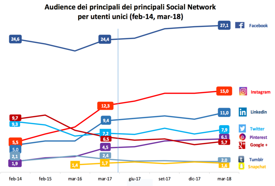 012 - Audience dei Social Network.png
