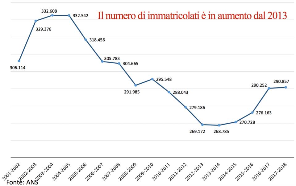 05 - ha ripreso a crescere il numero dei laureati in Itallia