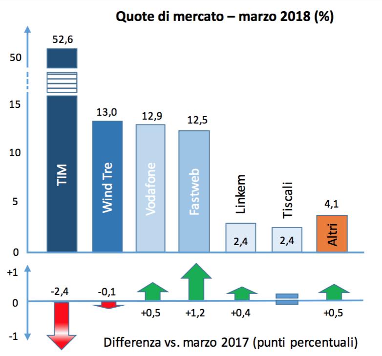 05 - Quote di mercato rete fissa telefonia