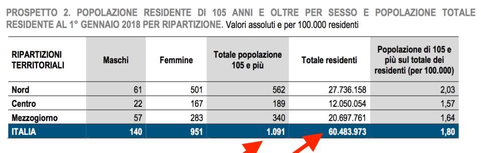 02 - popolazione totale ultra 105 anni
