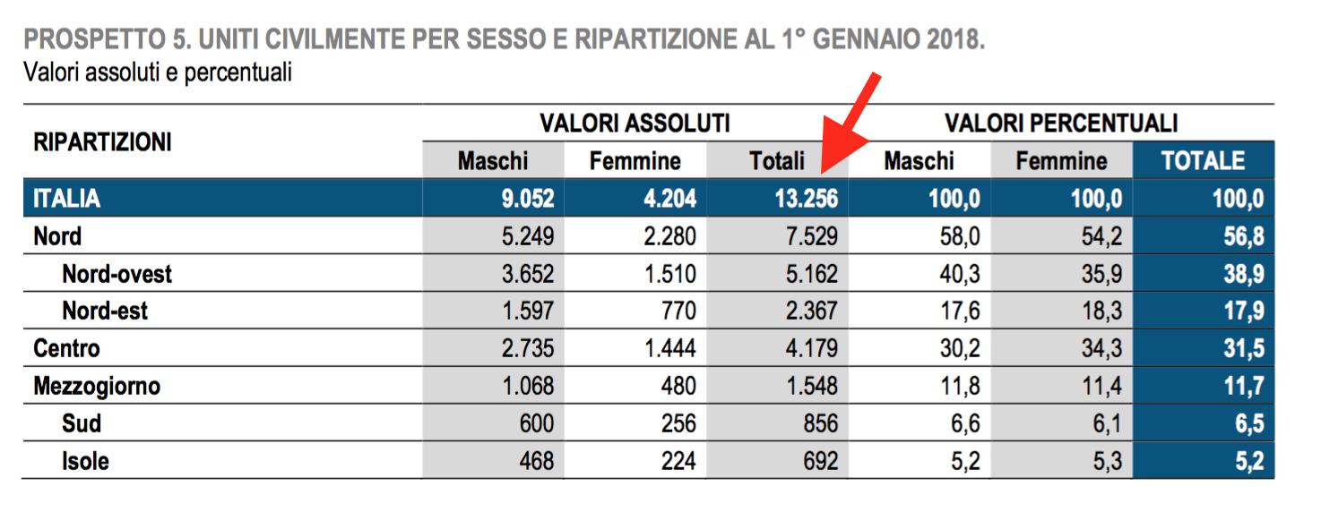 06 unioni civili in Italia.png