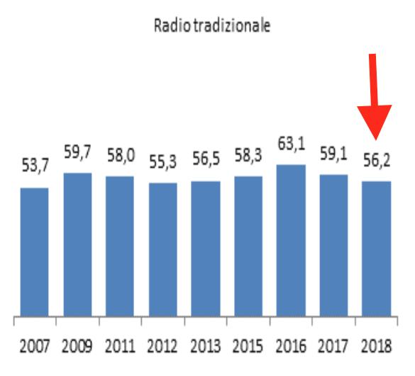 06 - radio tradizionale