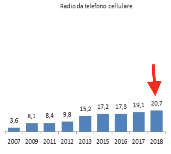07 - radio da mobile.png