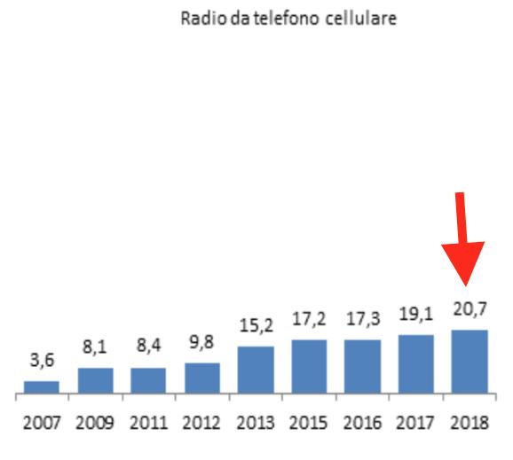07 - radio da mobile.png